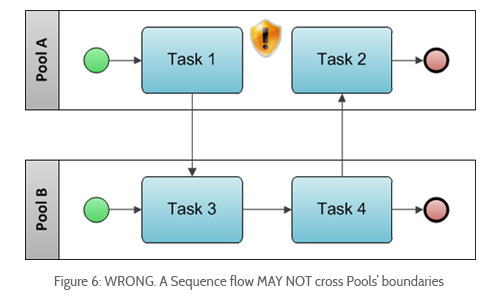 common bpmn modeling mistakes swimlanes rh blog goodelearning com as is to be process flow diagram enterprise architecture as is to be architecture diagram