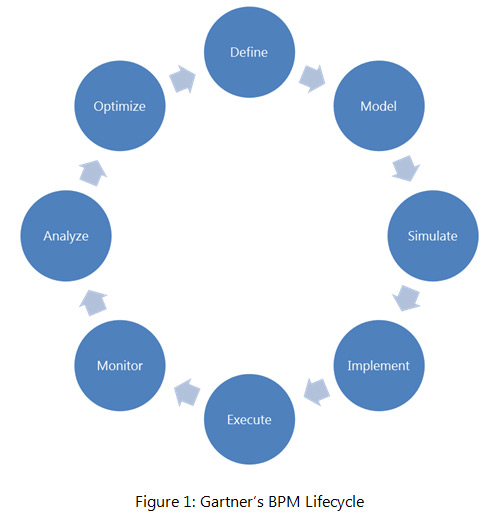 Gartner BPM Lifecycle
