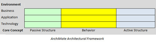 ArchiMate Architectural Framework