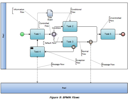 Bpmn 20 terms explained process flows the figure above represents a business process diagram which includes different kinds of flows note that all solid arrows represent sequence flows ccuart Image collections