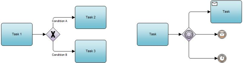BPMN 2 0 terms explained – Fork, Join, Branch and Merge