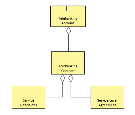 Diagram for Contract