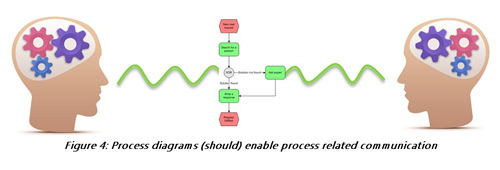 images of process of communication with diagram   diagramsis bpmn process modeling worth the time  images of process of communication diagram
