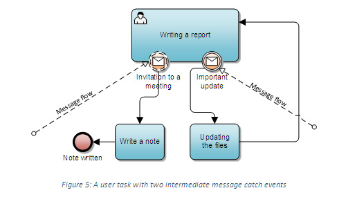 the above example shows a user activity of writing a report which can be interrupted by receiving an important update in this case updating the files is - Bpmn Message