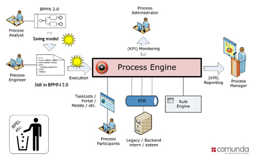 Bpmn network diagram electrical work wiring diagram bpmn network diagram images gallery ccuart Image collections