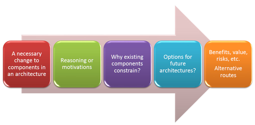 Architectural Requirement diagram