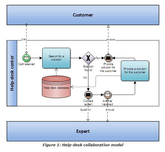 BPMN Collaboration