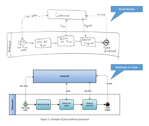 choosing a bpmn 2 0 compatible upper A visual token-based formalization of bpmn 20 based today's project managers have a myriad of methods to choose from for ease of use or compatibility.