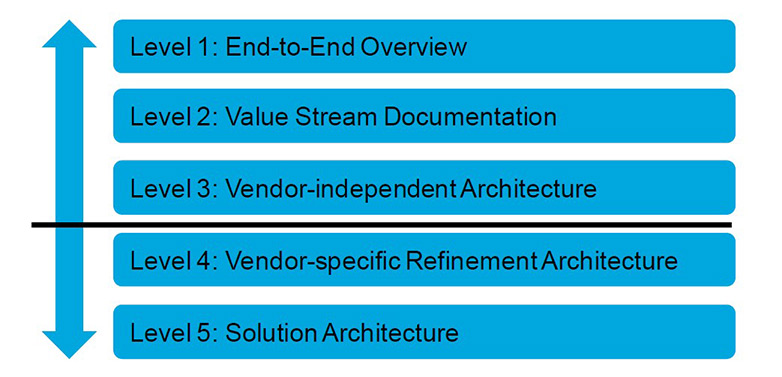 IT4IT Reference Architecture