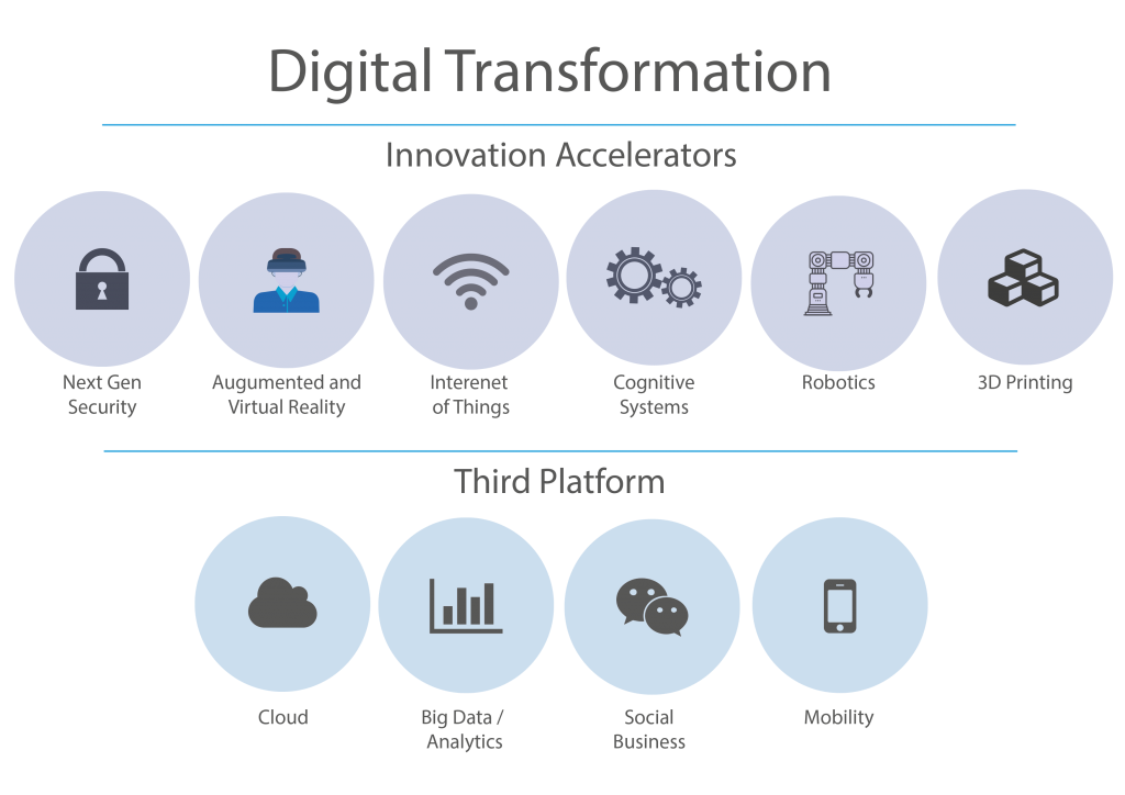 IT4IT Digital Transformation