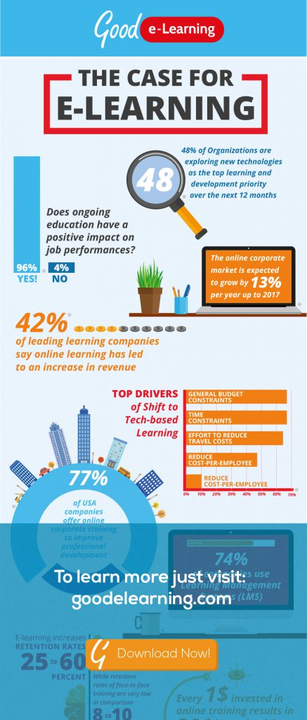 The Case for e-Learning