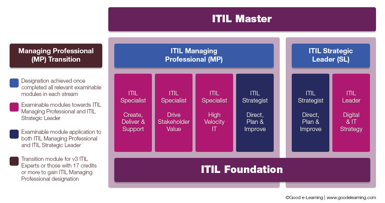 ITIL Qualifications journey